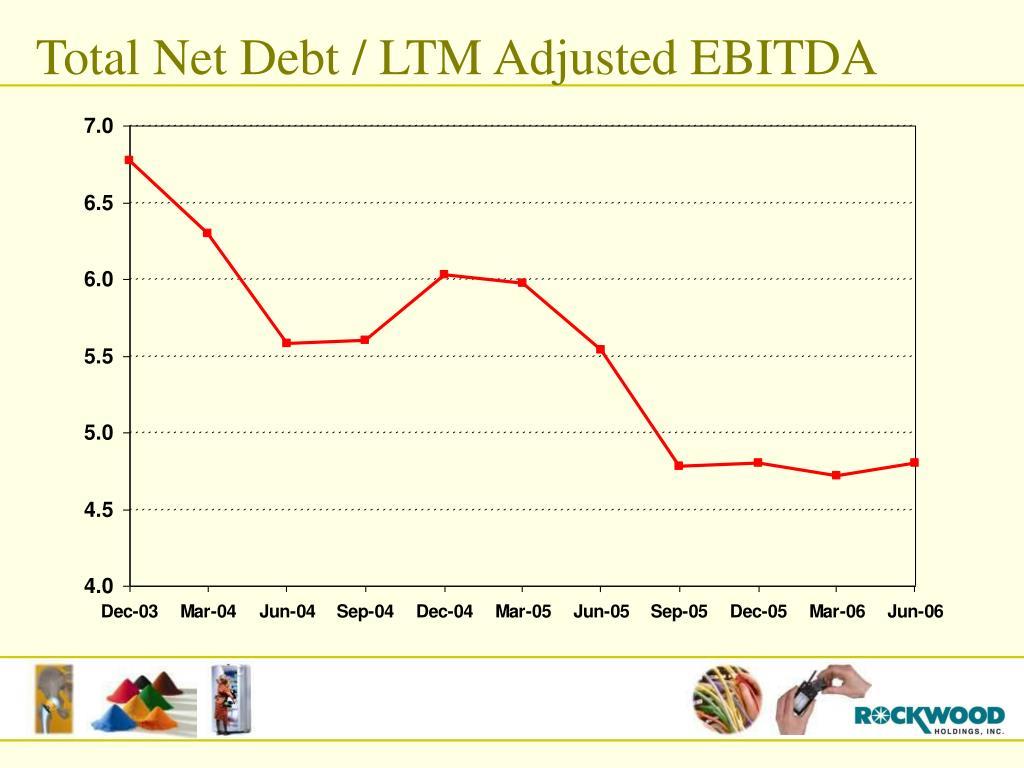 Total Net Debt / LTM Adjusted EBITDA