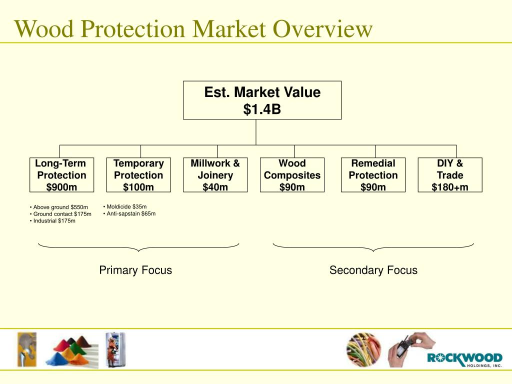 Wood Protection Market Overview