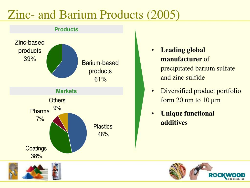 Zinc- and Barium Products (2005)