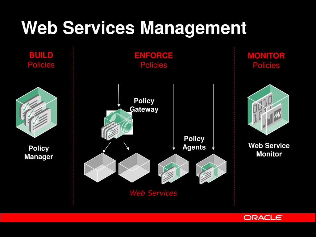 Web Services Management