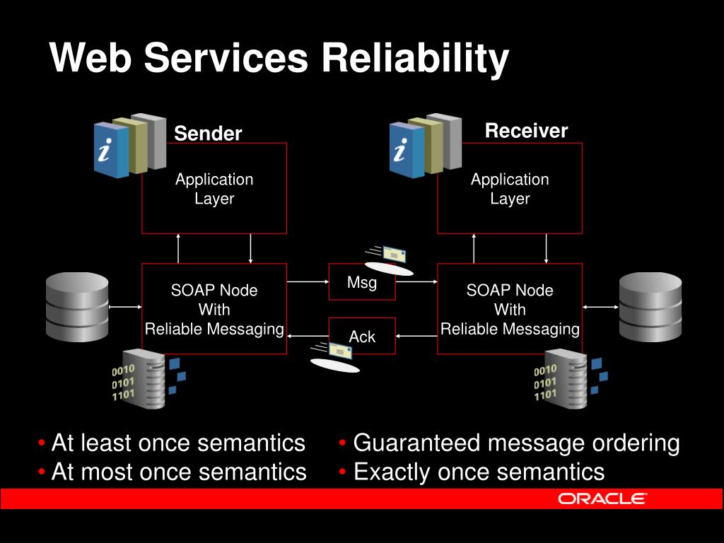 Web Services Reliability
