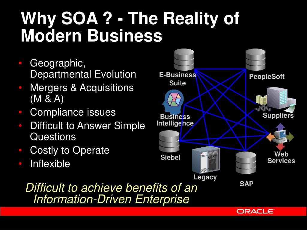 Why SOA ? - The Reality of Modern Business