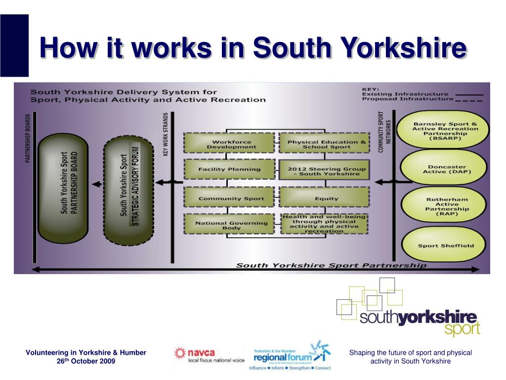 How it works in South Yorkshire
