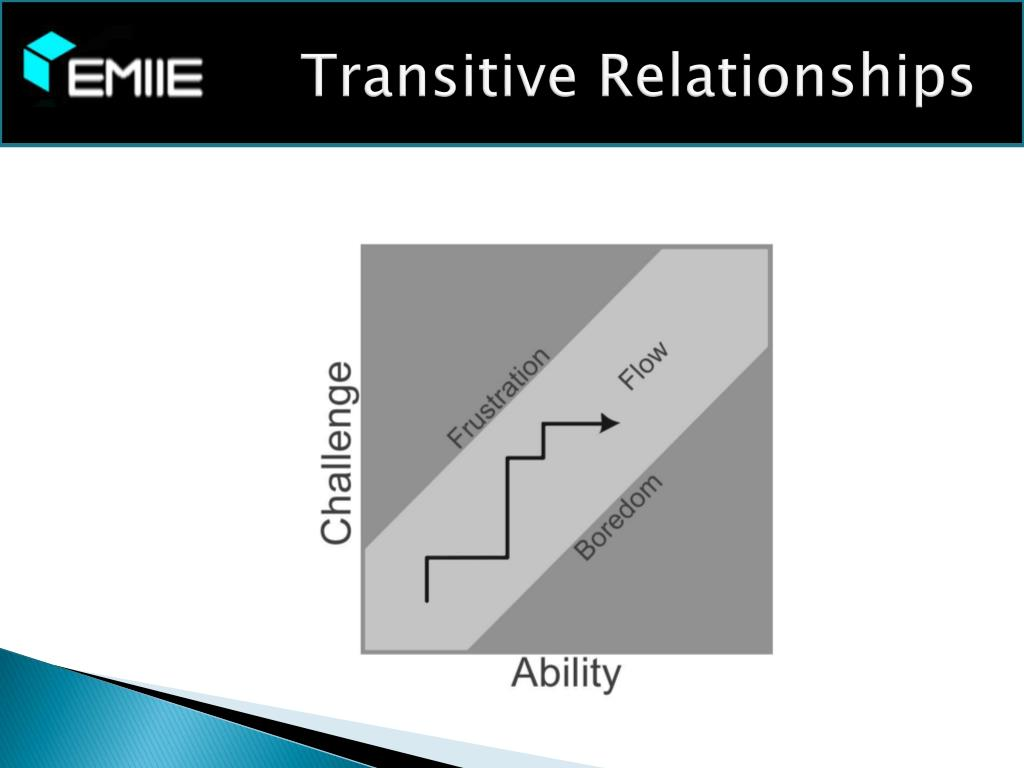 Transitive Relationships