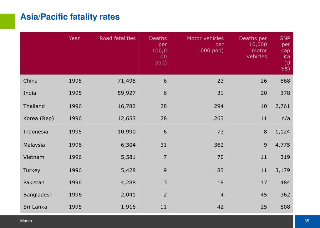 Asia/Pacific fatality rates