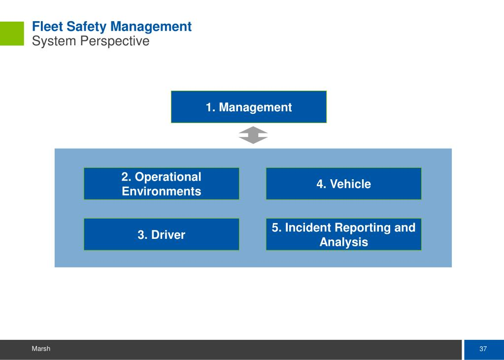 Fleet Safety Management