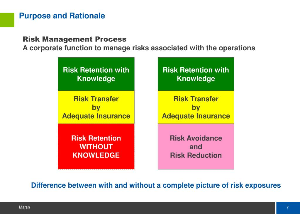 Risk Retention with Knowledge