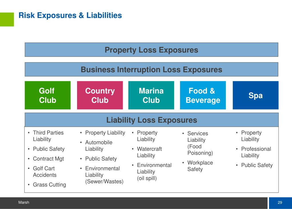 Risk Exposures & Liabilities