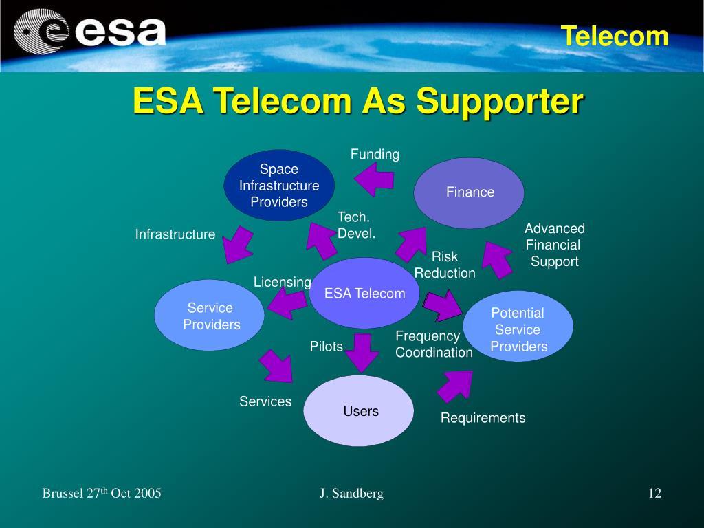 ESA Telecom As Supporter