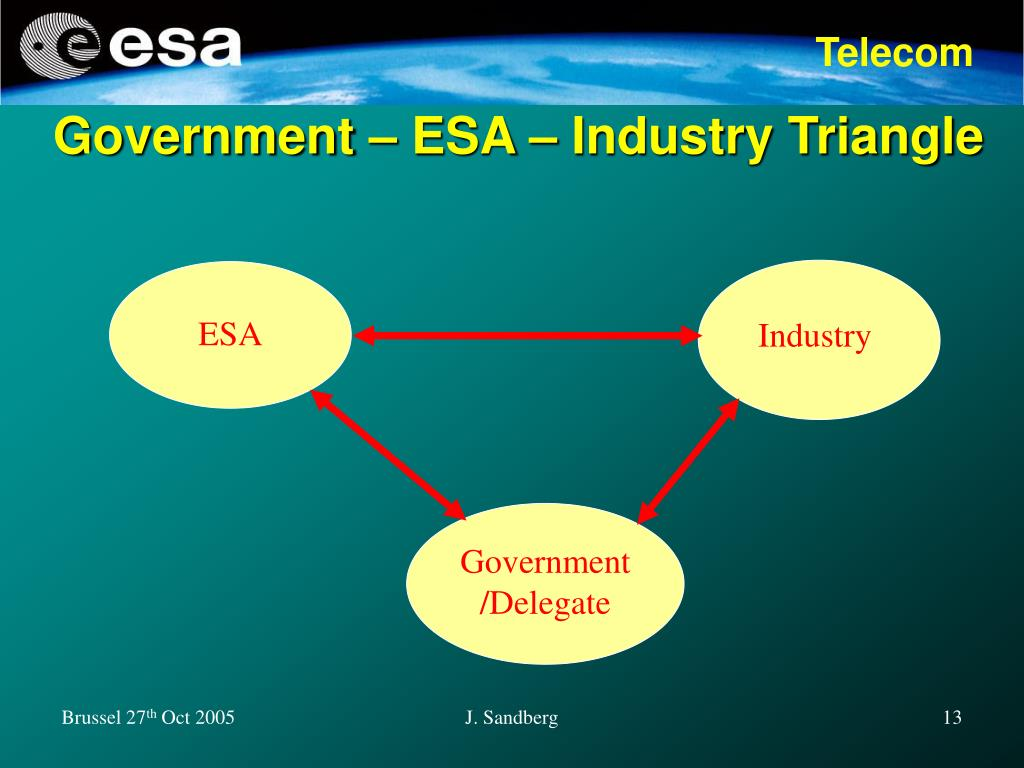 Government – ESA – Industry Triangle