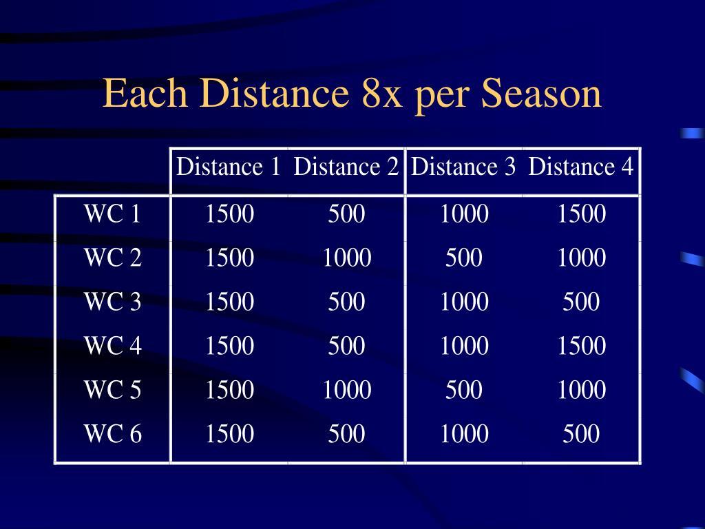 Each Distance 8x per Season