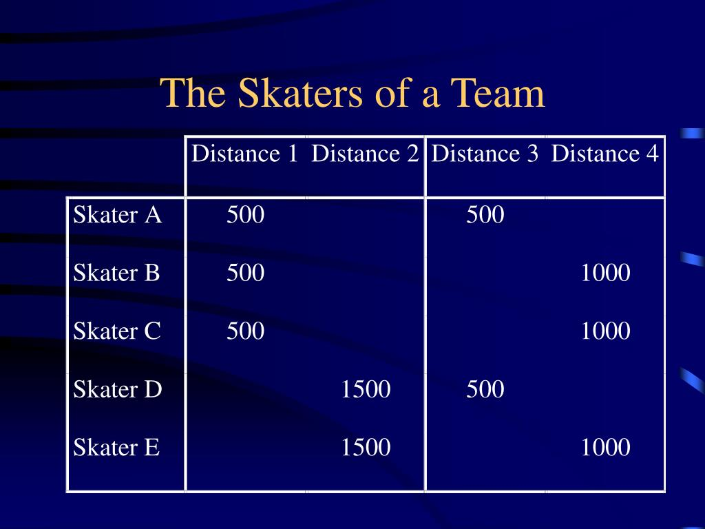 The Skaters of a Team