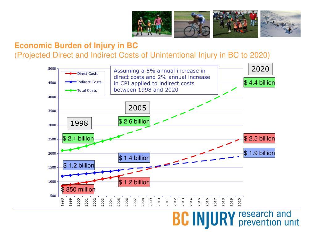 Economic Burden of Injury in BC
