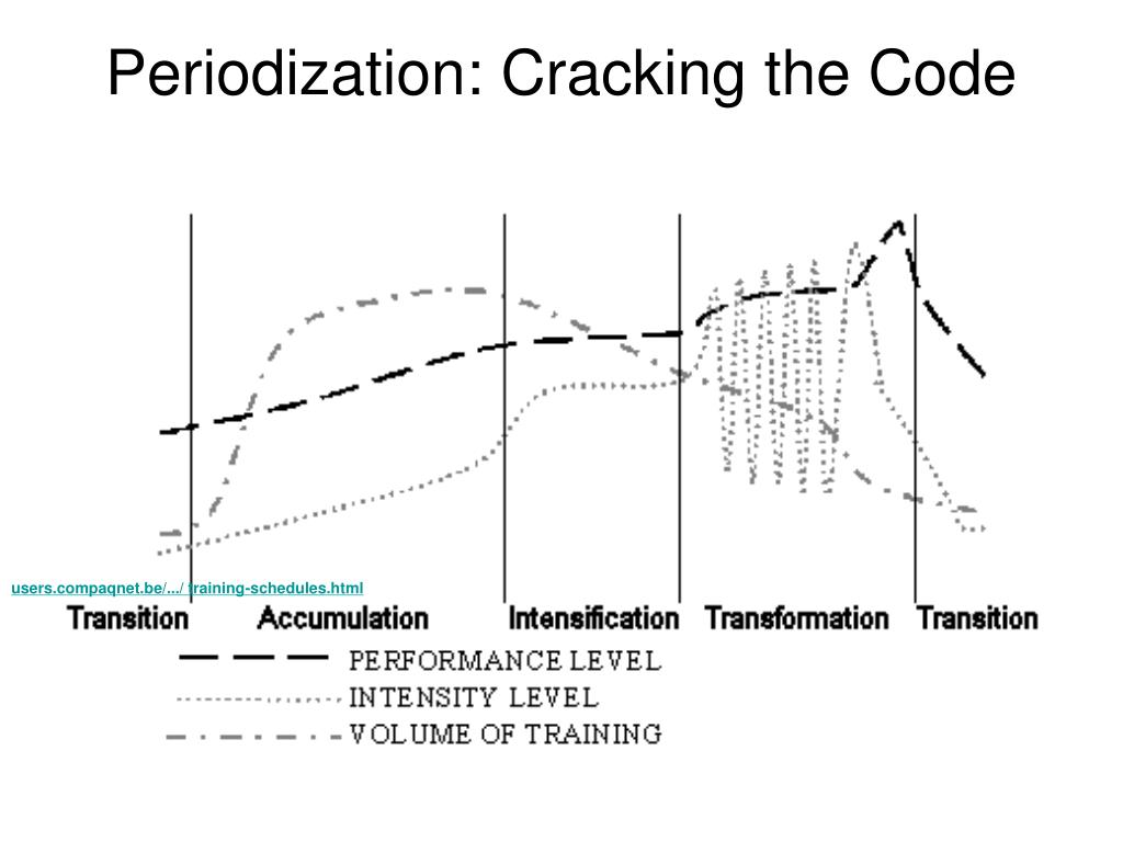 Periodization: Cracking the Code