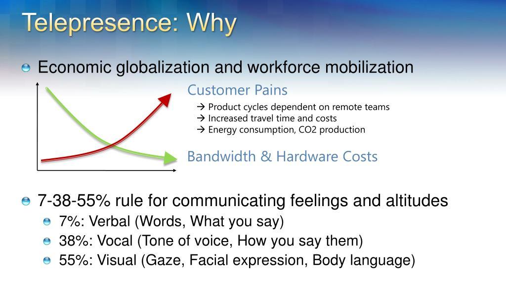 Telepresence: Why