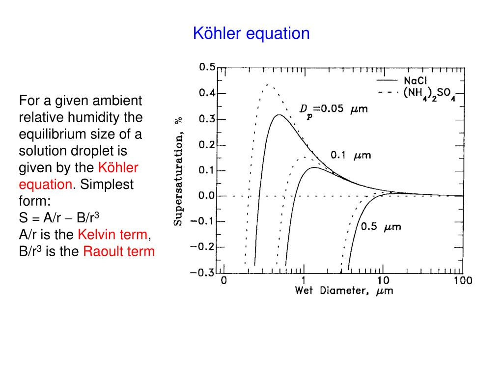 Köhler equation