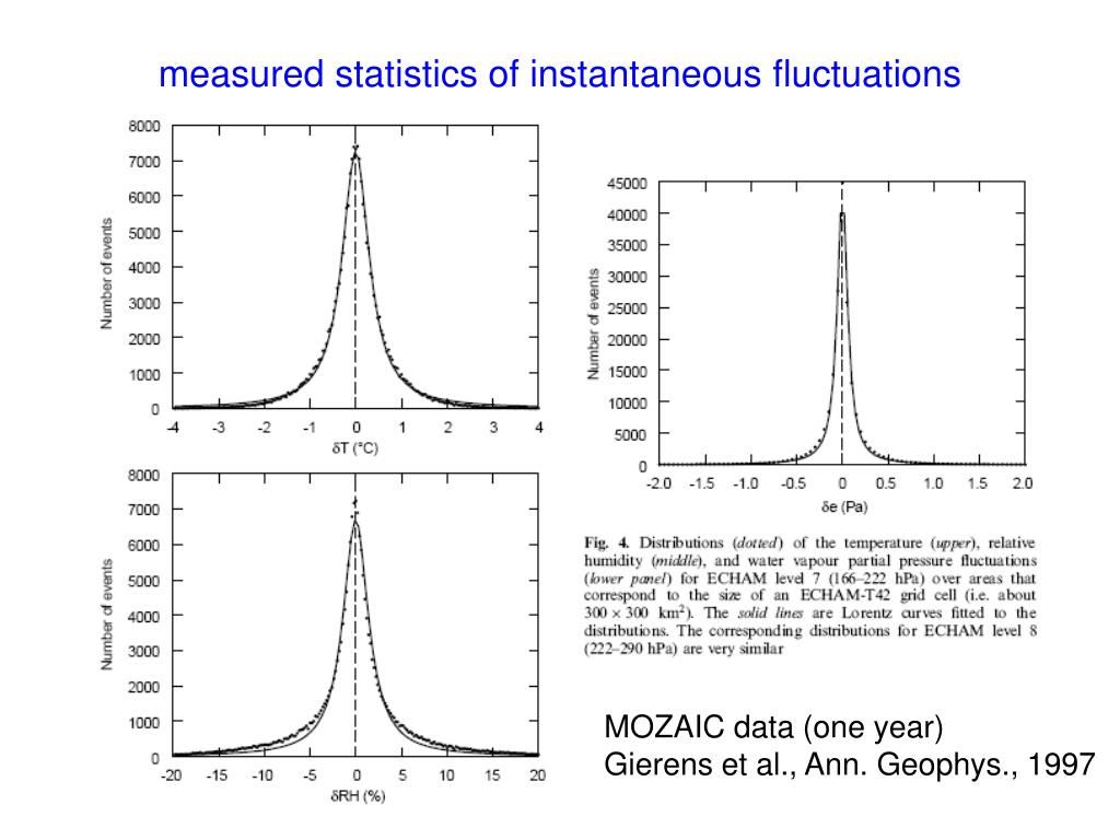 measured statistics of instantaneous fluctuations