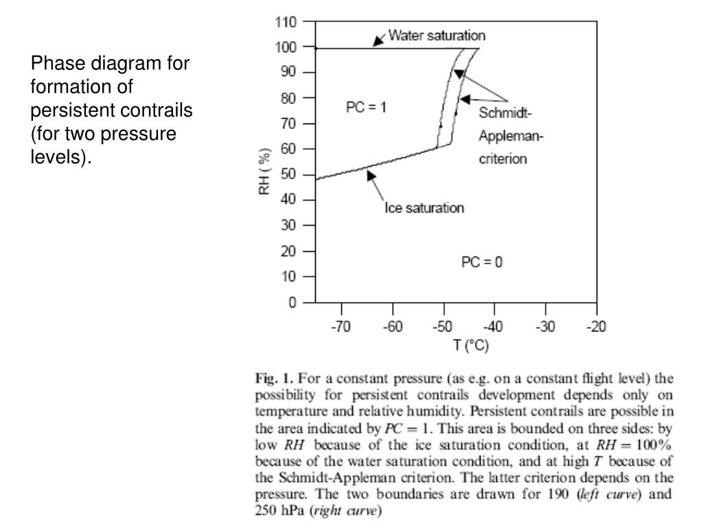 Phase diagram for formation of persistent contrails
