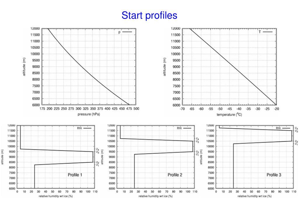 Start profiles