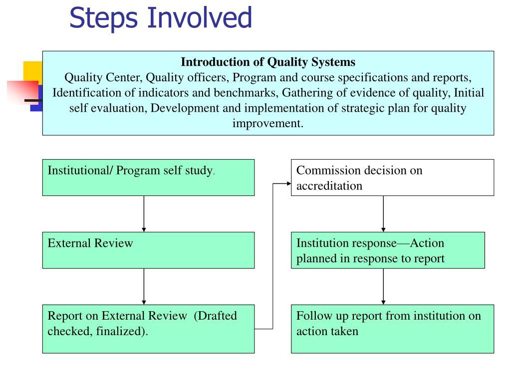 Steps Involved