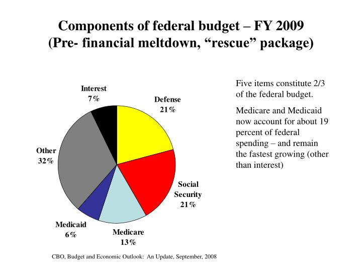 Components of federal budget – FY 2009
