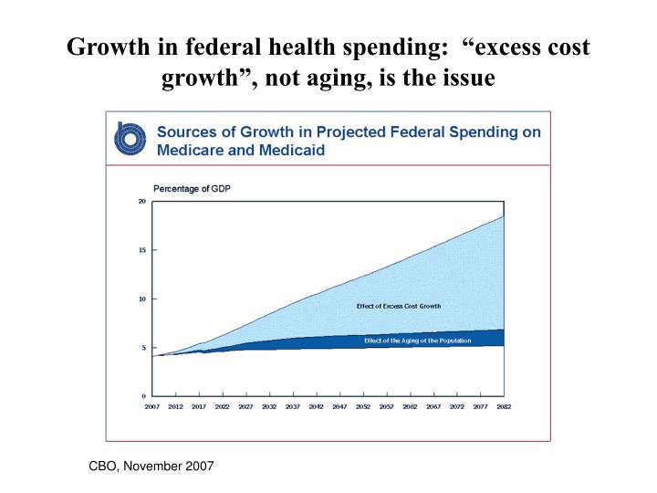 "Growth in federal health spending:  ""excess cost growth"", not aging, is the issue"