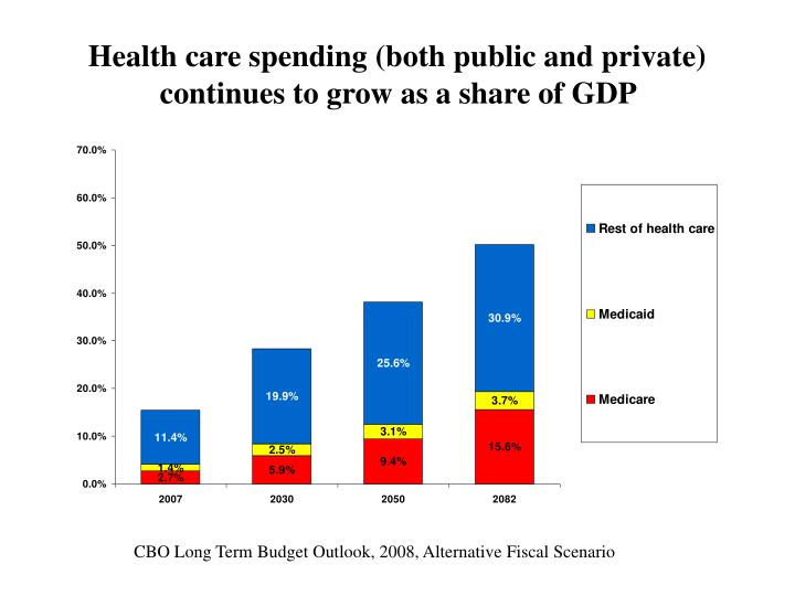 Health care spending (both public and private) continues to grow as a share of GDP