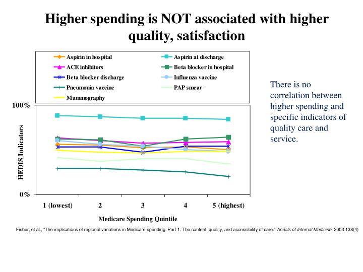 Higher spending is NOT associated with higher quality, satisfaction