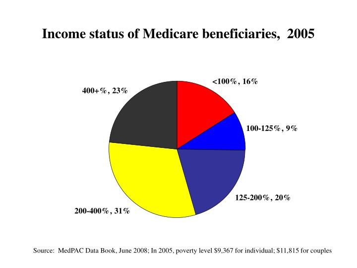 Income status of Medicare beneficiaries,  2005