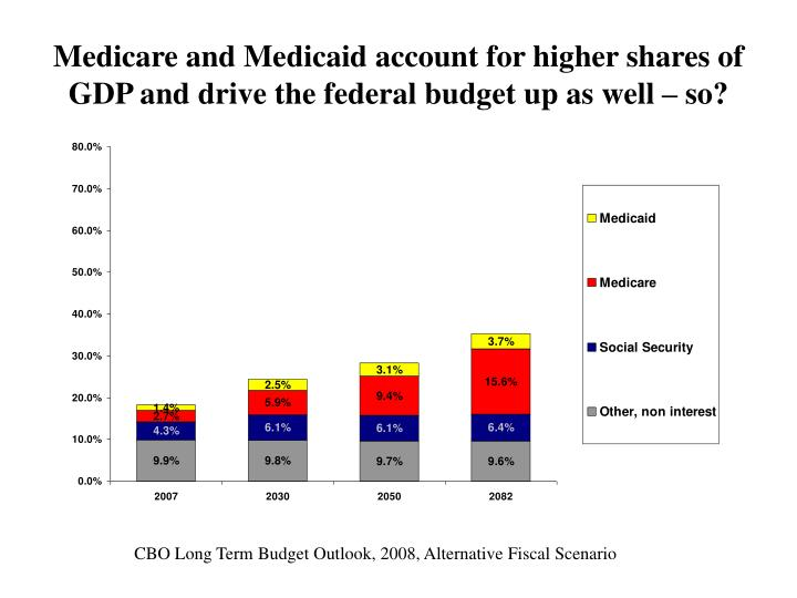 Medicare and Medicaid account for higher shares of GDP and drive the federal budget up as well – so?