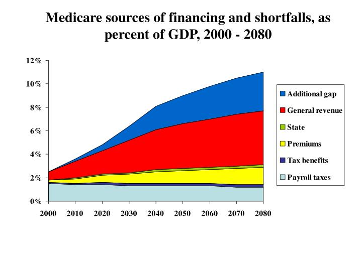 Medicare sources of financing and shortfalls, as percent of GDP, 2000 - 2080
