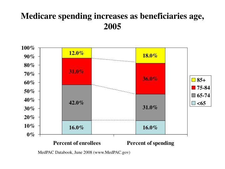Medicare spending increases as beneficiaries age, 2005