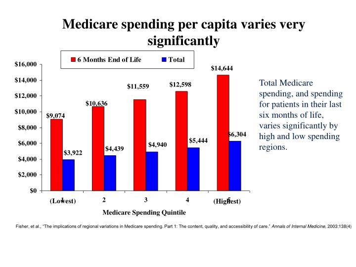 Medicare spending per capita varies very significantly