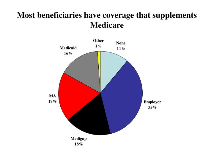 Most beneficiaries have coverage that supplements Medicare