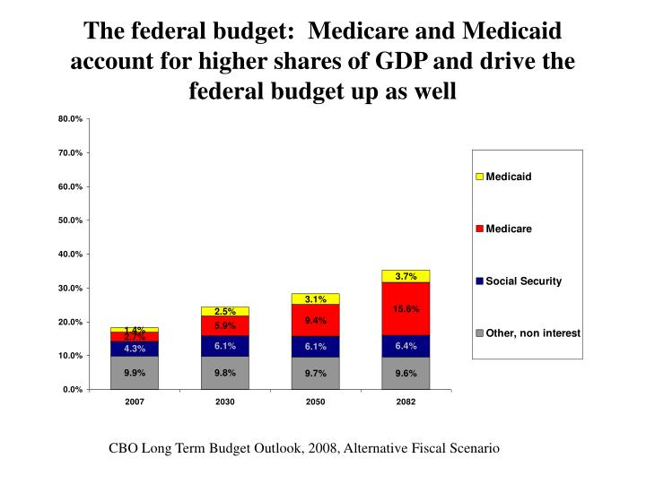 The federal budget:  Medicare and Medicaid account for higher shares of GDP and drive the federal budget up as well