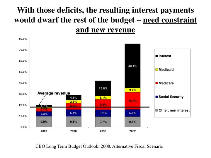 With those deficits, the resulting interest payments would dwarf the rest of the budget –