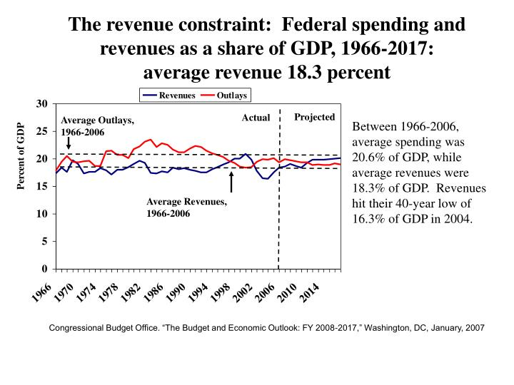 The revenue constraint:  Federal spending and revenues as a share of GDP, 1966-2017: