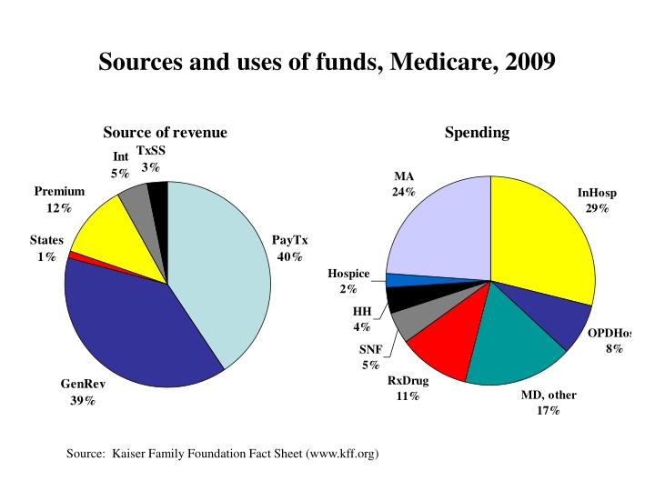 Sources and uses of funds, Medicare, 2009