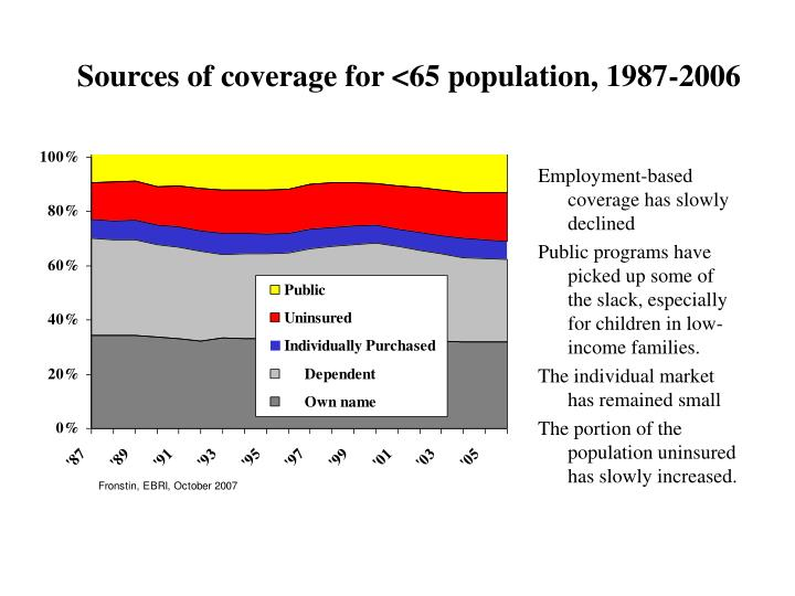 Sources of coverage for <65 population, 1987-2006