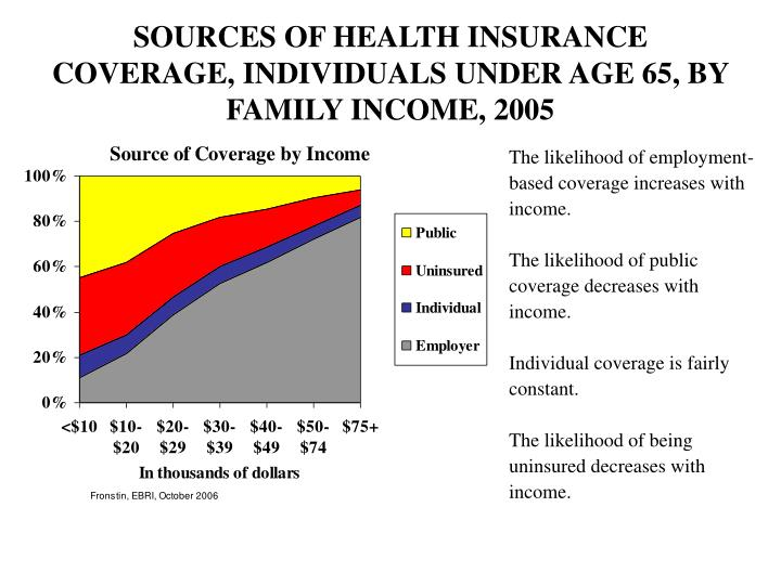 SOURCES OF HEALTH INSURANCE COVERAGE, INDIVIDUALS UNDER AGE 65, BY FAMILY INCOME, 2005