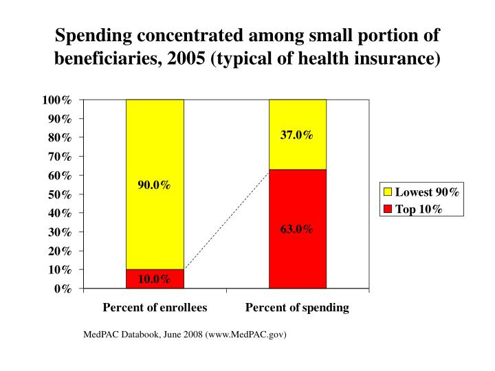 Spending concentrated among small portion of beneficiaries, 2005 (typical of health insurance)