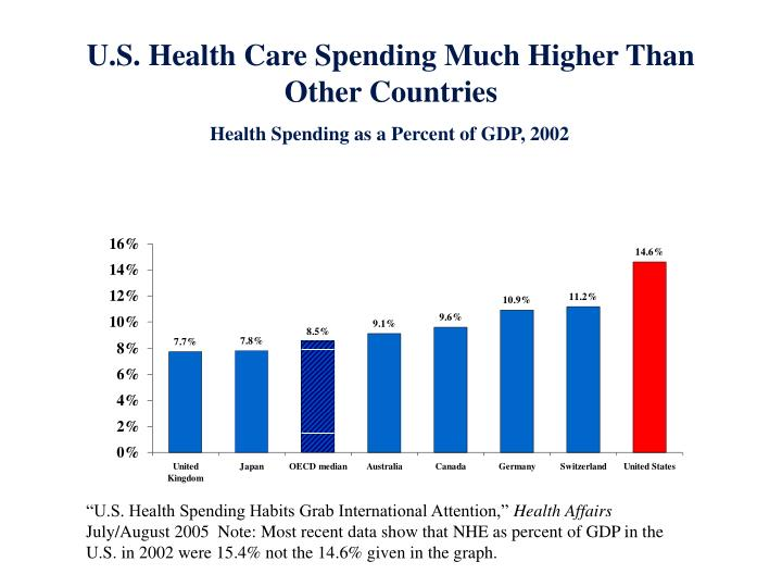 U.S. Health Care Spending Much Higher Than Other Countries