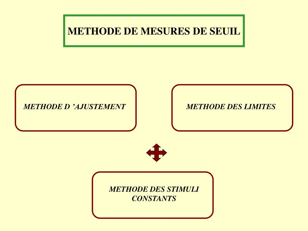 METHODE D 'AJUSTEMENT
