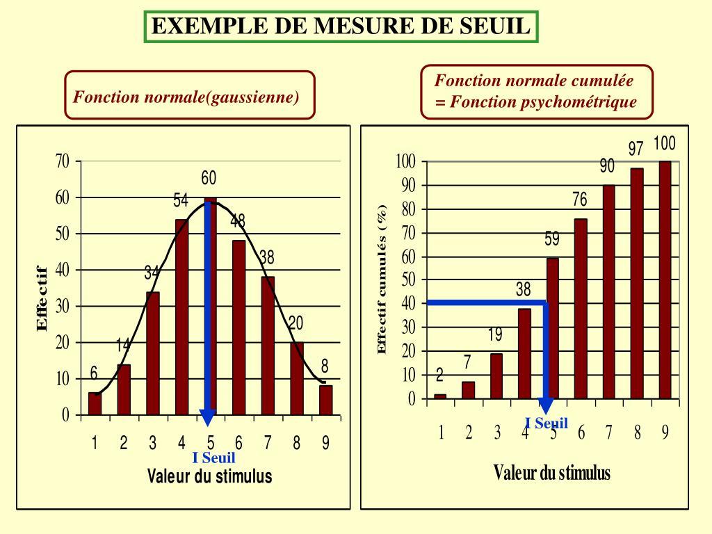 EXEMPLE DE MESURE DE SEUIL