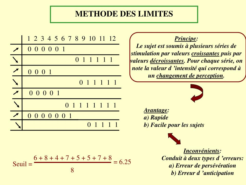METHODE DES LIMITES