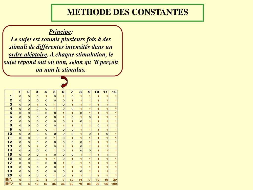 METHODE DES CONSTANTES