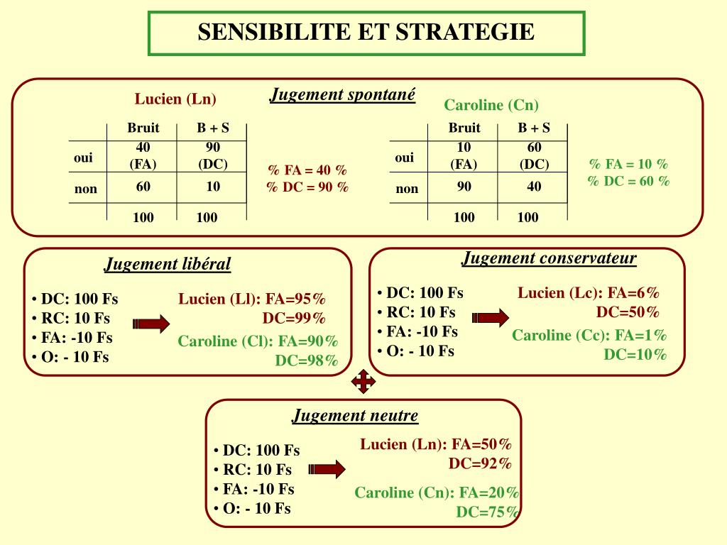 SENSIBILITE ET STRATEGIE