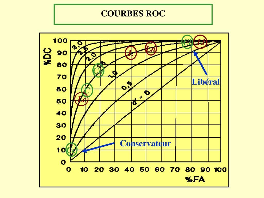 COURBES ROC