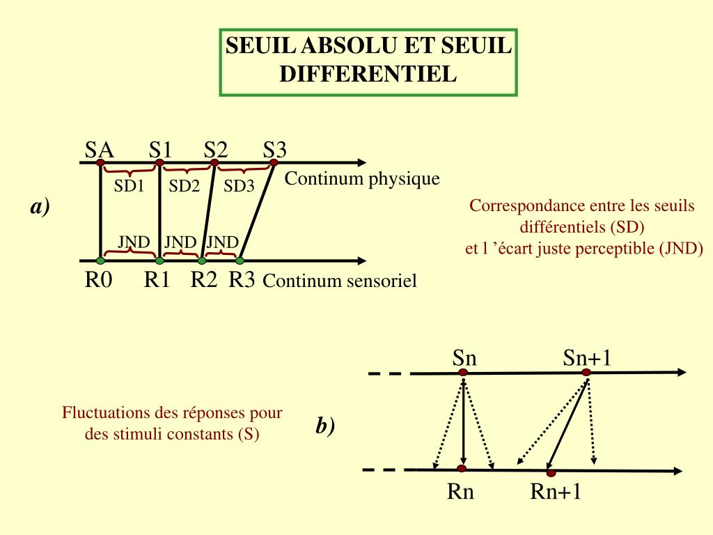 SEUIL ABSOLU ET SEUIL DIFFERENTIEL