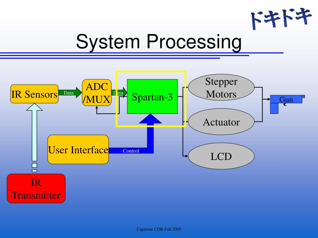 System Processing